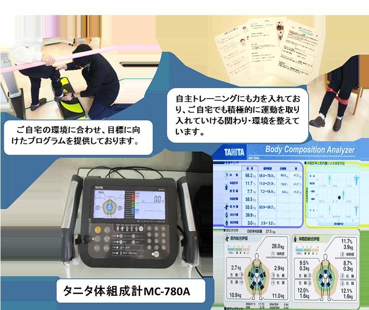 身体の情報数値化