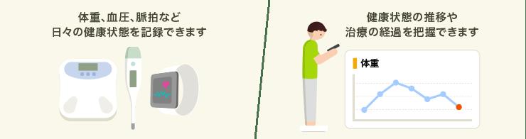 体重、血圧、脈拍など日々の健康状態を記録できます、健康状態の推移や治療の経過を把握できます